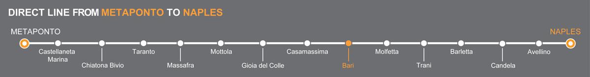 Bus Bari - Naples, travel by bus to Campania
