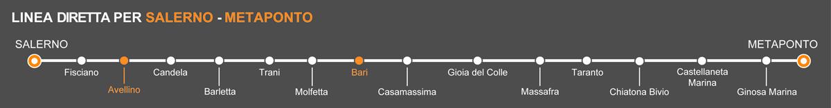 BusAvellino- Bari, viaggia in pullman verso la Puglia