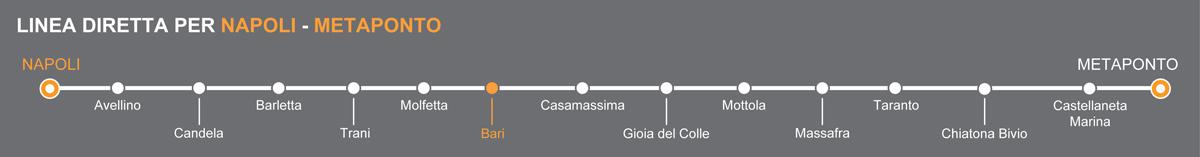 Bus Napoli - Bari, viaggio pullman in Puglia