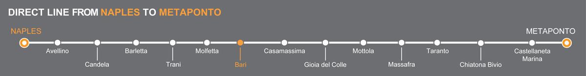 Bus Naples - Bari, travel by bus to Apulia