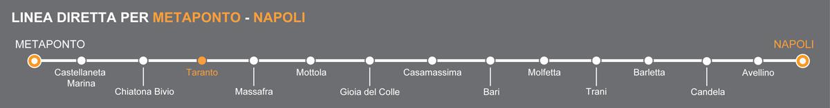 Linea bus Metaponto-Napoli. Gigante bus linkavel. Fermate Taranto-Napoli