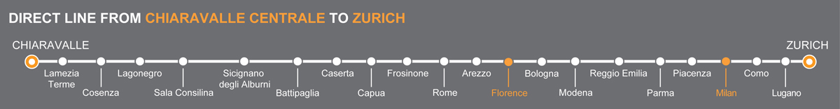Bus Florence - Milan, travel by bus to Lombardy region